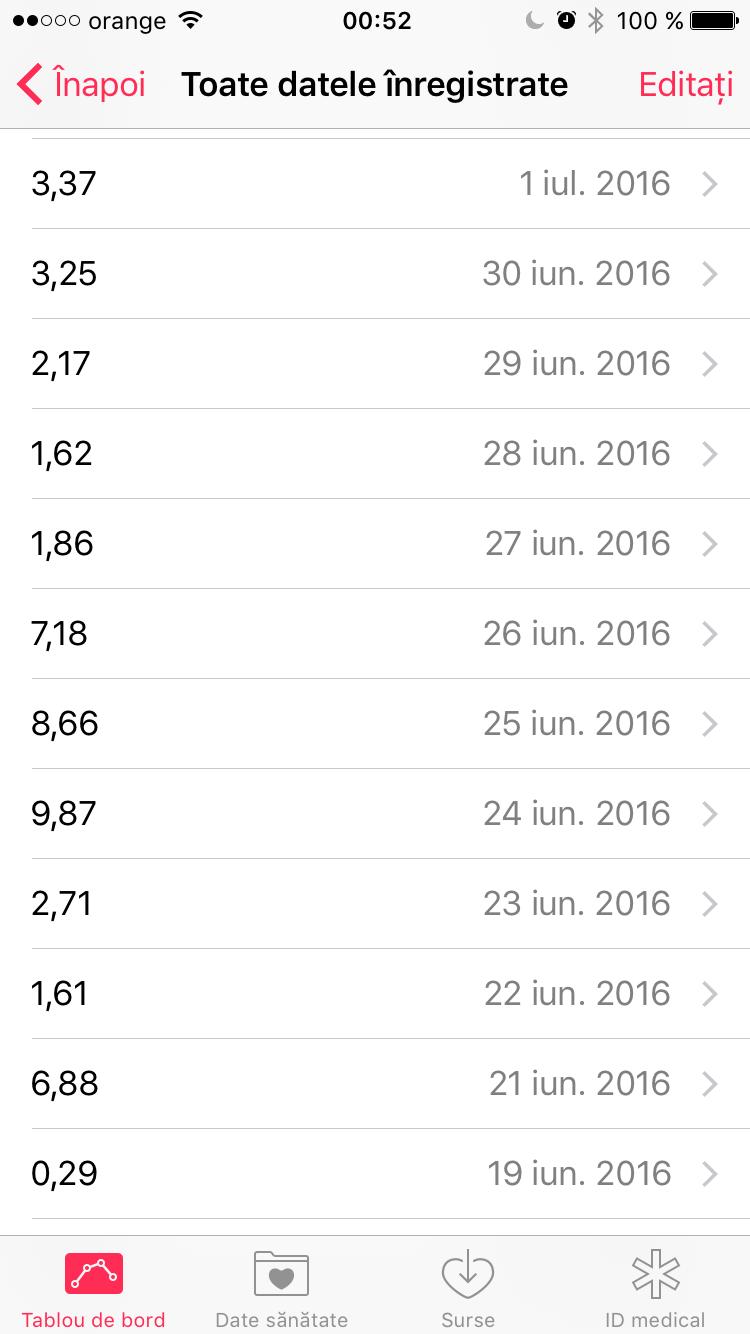 Statistica cu numărul de kilometri parcurși zilnic între 19 iunie și 1 iulie. În perioada Hamfest-ului am parcurs în medie 8,57 km pe zi.